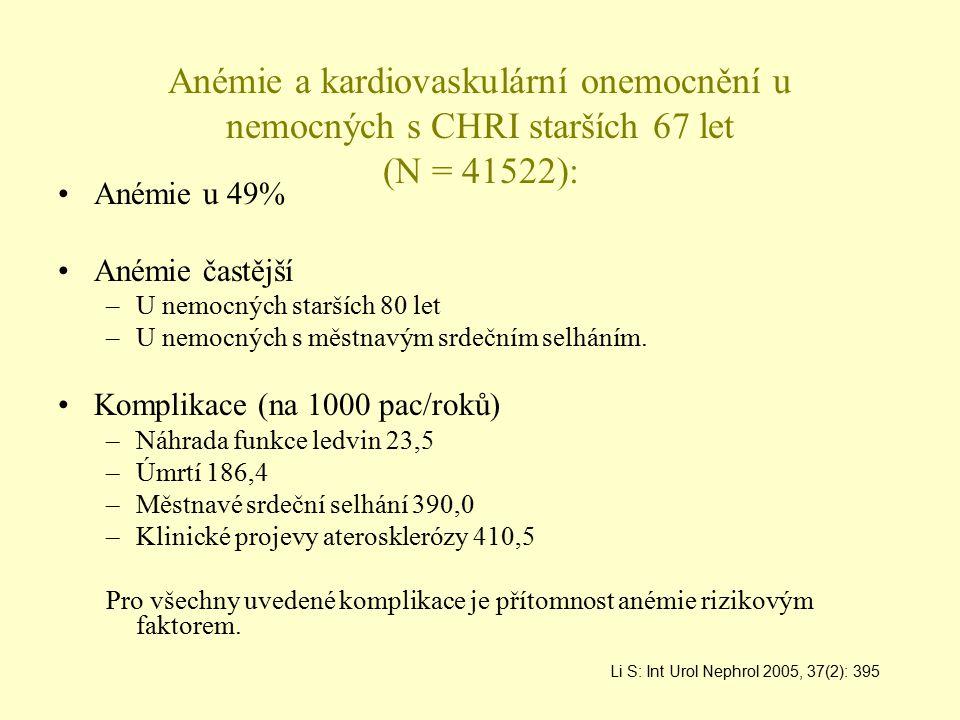Anémie a kardiovaskulární onemocnění u nemocných s CHRI starších 67 let (N = 41522): Anémie u 49% Anémie častější –U nemocných starších 80 let –U nemo