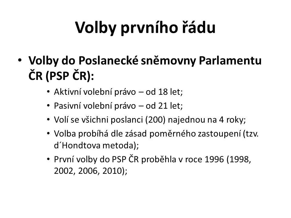 Volby druhého řádu Volby do Senátu ČR: Aktivní volební právo – od 18 let; Pasivní volební právo – od 40 let; Volí se senátoři (celkem 81) postupně po třetinách (co 2 roky) na 6 let; Volba probíhá dle zásad většinového systému (tzn.