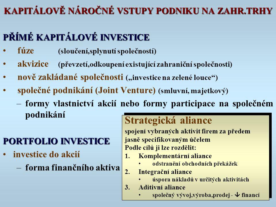 """KAPITÁLOVĚ NÁROČNÉ VSTUPY PODNIKU NA ZAHR.TRHY PŘÍMÉ KAPITÁLOVÉ INVESTICE fúze (sloučení,splynutí společností) akvizice (převzetí,odkoupení existující zahraniční společnosti) nově zakládané společnosti (""""investice na zelené louce ) společné podnikání (Joint Venture) (smluvní, majetkový) –formy vlastnictví akcií nebo formy participace na společném podnikání PORTFOLIO INVESTICE investice do akcií –forma finančního aktiva Strategická aliance spojení vybraných aktivit firem za předem jasně specifikovaným účelem Podle cílů ji lze rozdělit: 1.Komplementární aliance odstranění obchodních překážek 2.Integrační aliance úspora nákladů v určitých aktivitách 3.Aditivní aliance společný vývoj,výroba,prodej -  financí Strategická aliance spojení vybraných aktivit firem za předem jasně specifikovaným účelem Podle cílů ji lze rozdělit: 1.Komplementární aliance odstranění obchodních překážek 2.Integrační aliance úspora nákladů v určitých aktivitách 3.Aditivní aliance společný vývoj,výroba,prodej -  financí"""