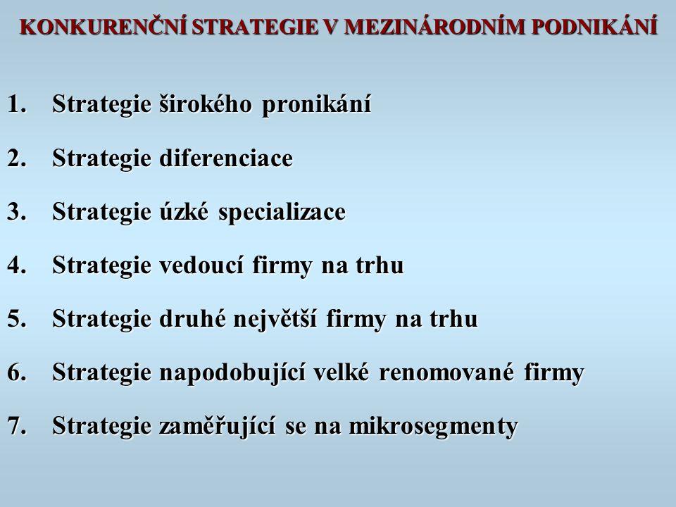 KONKURENČNÍ STRATEGIE V MEZINÁRODNÍM PODNIKÁNÍ 1.Strategie širokého pronikání 2.Strategie diferenciace 3.Strategie úzké specializace 4.Strategie vedoucí firmy na trhu 5.Strategie druhé největší firmy na trhu 6.Strategie napodobující velké renomované firmy 7.Strategie zaměřující se na mikrosegmenty
