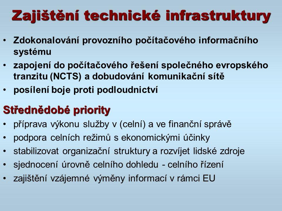 Zajištění technické infrastruktury Zdokonalování provozního počítačového informačního systému zapojení do počítačového řešení společného evropského tranzitu (NCTS) a dobudování komunikační sítě posílení boje proti podloudnictví Střednědobé priority příprava výkonu služby v (celní) a ve finanční správě podpora celních režimů s ekonomickými účinky stabilizovat organizační struktury a rozvíjet lidské zdroje sjednocení úrovně celního dohledu - celního řízení zajištění vzájemné výměny informací v rámci EU