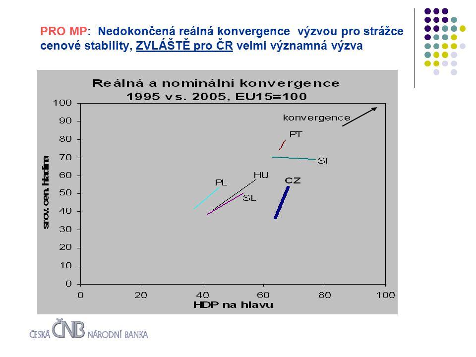 PRO MP: Nedokončená reálná konvergence výzvou pro strážce cenové stability, ZVLÁŠTĚ pro ČR velmi významná výzva