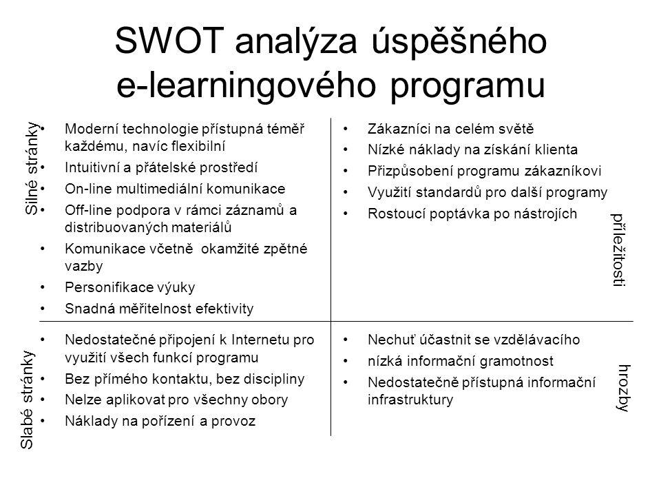 SWOT analýza úspěšného e-learningového programu Moderní technologie přístupná téměř každému, navíc flexibilní Intuitivní a přátelské prostředí On-line multimediální komunikace Off-line podpora v rámci záznamů a distribuovaných materiálů Komunikace včetně okamžité zpětné vazby Personifikace výuky Snadná měřitelnost efektivity Zákazníci na celém světě Nízké náklady na získání klienta Přizpůsobení programu zákazníkovi Využití standardů pro další programy Rostoucí poptávka po nástrojích Nedostatečné připojení k Internetu pro využití všech funkcí programu Bez přímého kontaktu, bez discipliny Nelze aplikovat pro všechny obory Náklady na pořízení a provoz Nechuť účastnit se vzdělávacího nízká informační gramotnost Nedostatečně přístupná informační infrastruktury Silné stránky Slabé stránky příležitosti hrozby