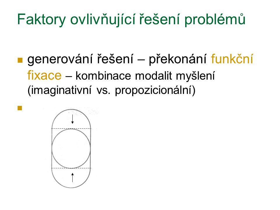 generování řešení – překonání funkční fixace – kombinace modalit myšlení (imaginativní vs. propozicionální) Faktory ovlivňující řešení problémů