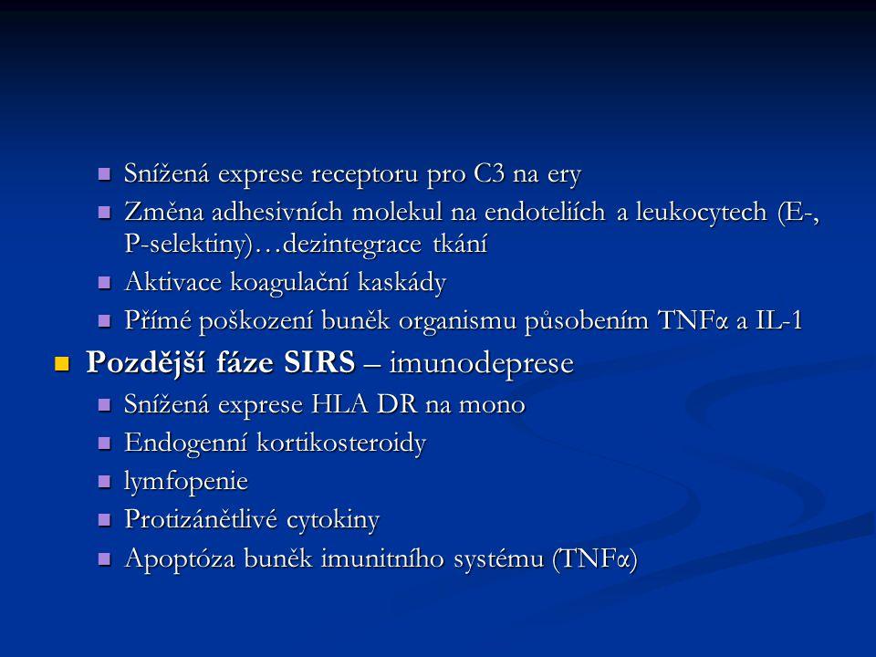 Snížená exprese receptoru pro C3 na ery Snížená exprese receptoru pro C3 na ery Změna adhesivních molekul na endoteliích a leukocytech (E-, P-selektiny)…dezintegrace tkání Změna adhesivních molekul na endoteliích a leukocytech (E-, P-selektiny)…dezintegrace tkání Aktivace koagulační kaskády Aktivace koagulační kaskády Přímé poškození buněk organismu působením TNFα a IL-1 Přímé poškození buněk organismu působením TNFα a IL-1 Pozdější fáze SIRS – imunodeprese Pozdější fáze SIRS – imunodeprese Snížená exprese HLA DR na mono Snížená exprese HLA DR na mono Endogenní kortikosteroidy Endogenní kortikosteroidy lymfopenie lymfopenie Protizánětlivé cytokiny Protizánětlivé cytokiny Apoptóza buněk imunitního systému (TNFα) Apoptóza buněk imunitního systému (TNFα)