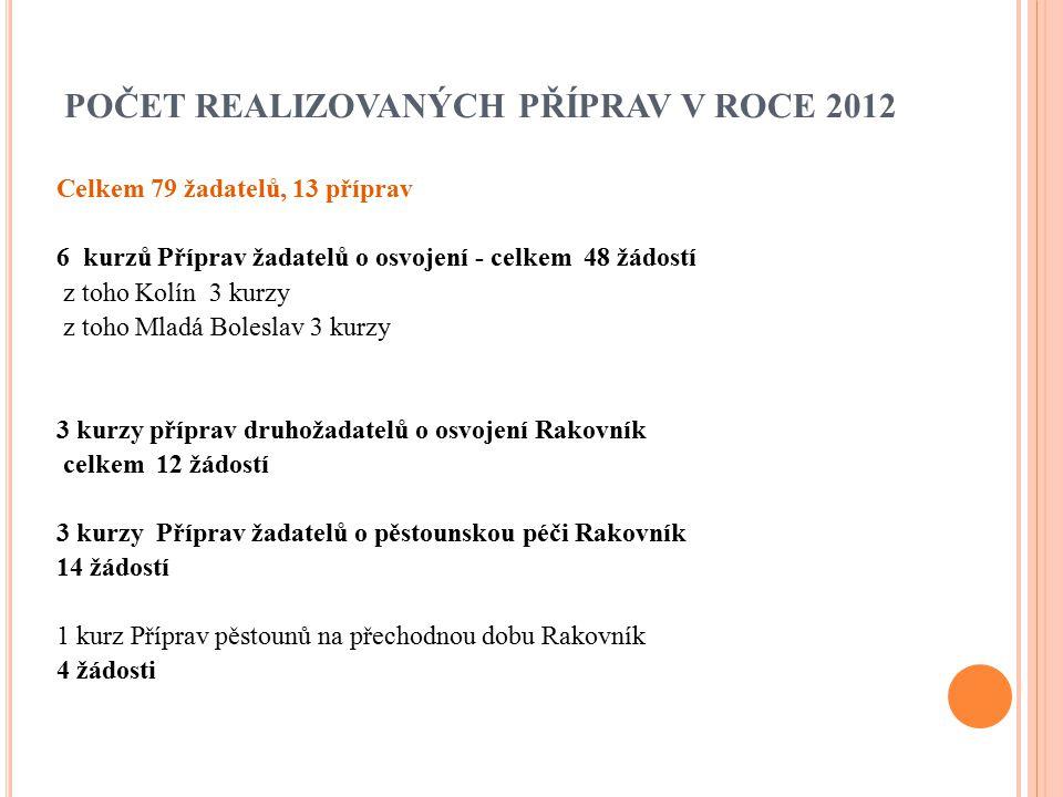 POČET REALIZOVANÝCH PŘÍPRAV V ROCE 2012 Celkem 79 žadatelů, 13 příprav 6 kurzů Příprav žadatelů o osvojení - celkem 48 žádostí z toho Kolín 3 kurzy z