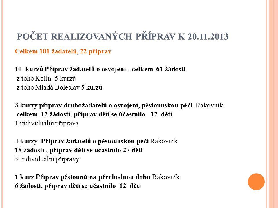 POČET REALIZOVANÝCH PŘÍPRAV K 20.11.2013 Celkem 101 žadatelů, 22 příprav 10 kurzů Příprav žadatelů o osvojení - celkem 61 žádostí z toho Kolín 5 kurzů