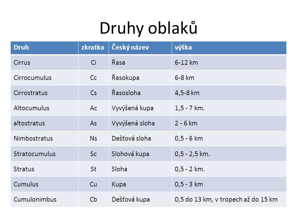 Druhy oblaků DruhzkratkaČeský názevvýška CirrusCiŘasa6-12 km CirrocumulusCcŘasokupa6-8 km CirrostratusCsŘasosloha4,5-8 km AltocumulusAcVyvýšená kupa1,5 - 7 km.