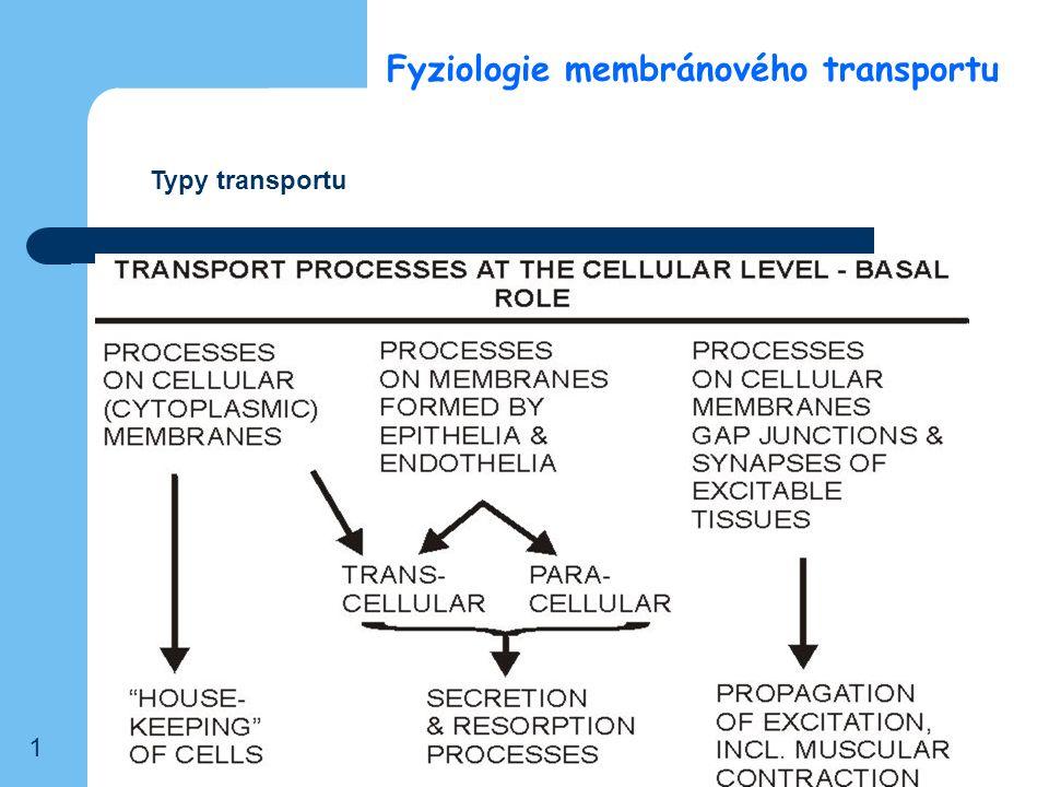 Fyziologie membránového transportu Typy transportu 1