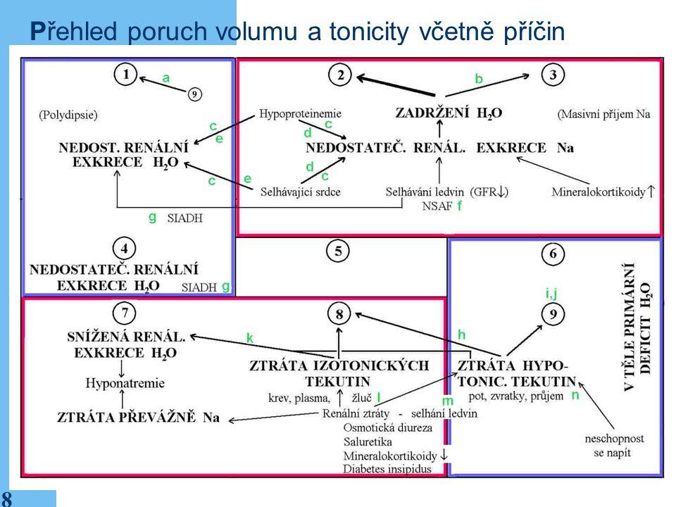 8 Přehled poruch volumu a tonicity včetně příčin