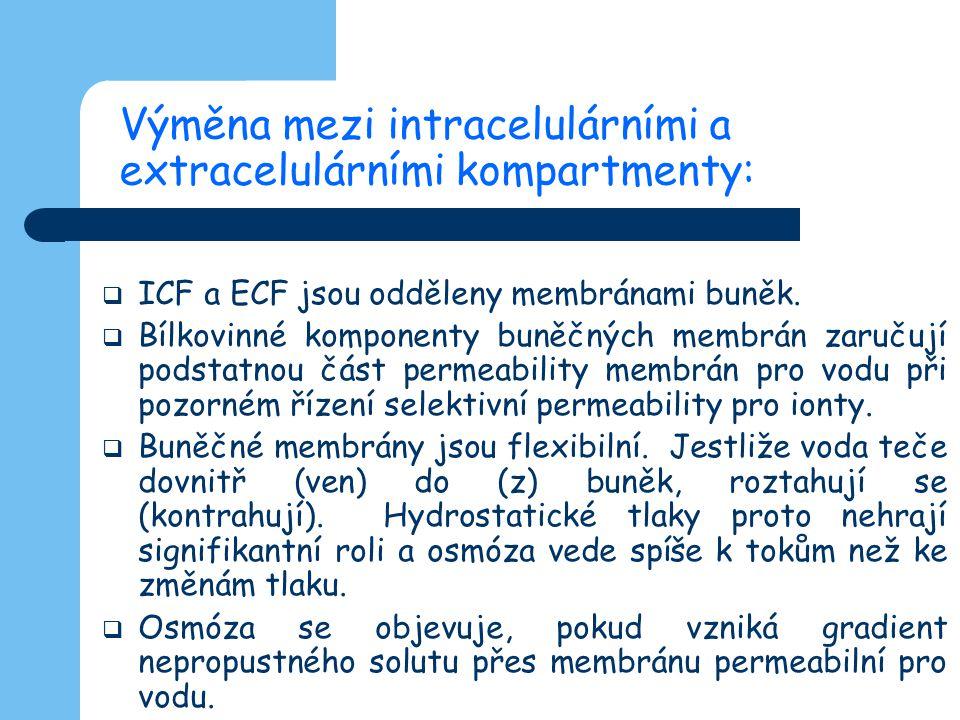 Výměna mezi intracelulárními a extracelulárními kompartmenty:  ICF a ECF jsou odděleny membránami buněk.  Bílkovinné komponenty buněčných membrán za