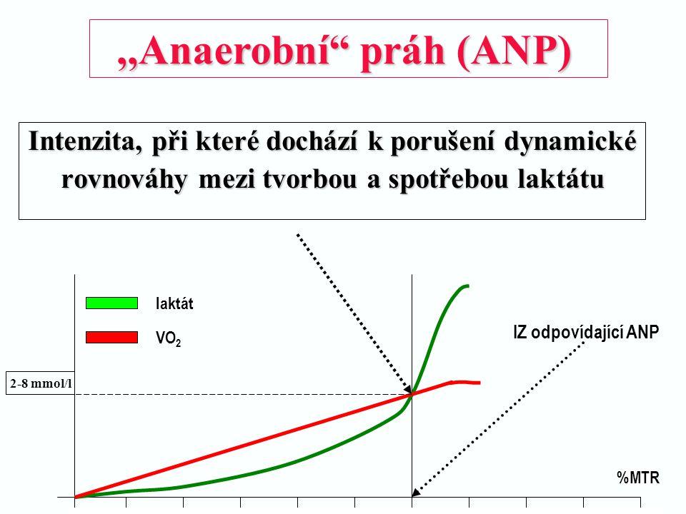 Intenzita, při které dochází k porušení dynamické rovnováhy mezi tvorbou a spotřebou laktátu %MTR laktát VO 2 2-8 mmol/l IZ odpovídající ANP,,Anaerobn