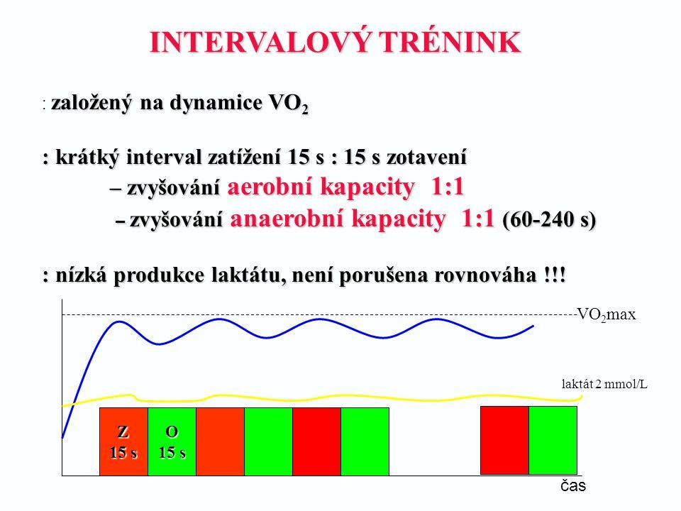INTERVALOVÝ TRÉNINK založený na dynamice VO 2 : založený na dynamice VO 2 : krátký interval zatížení 15 s : 15 s zotavení – zvyšování aerobní kapacity