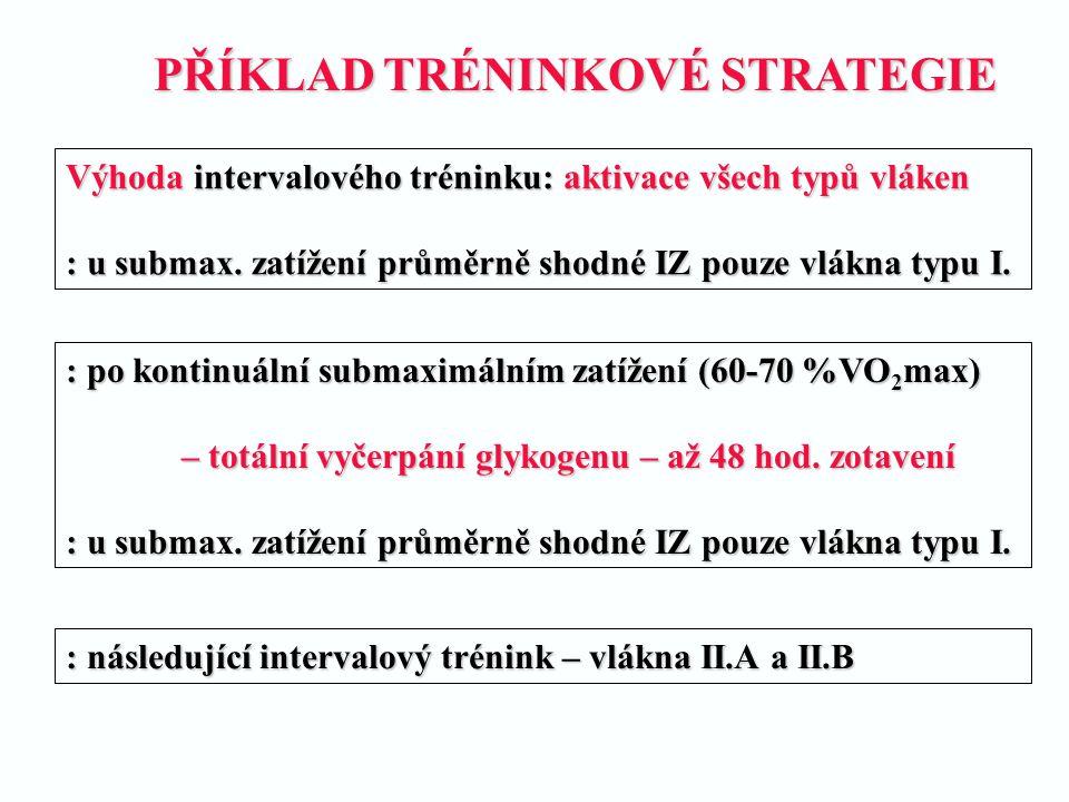 PŘÍKLAD TRÉNINKOVÉ STRATEGIE PŘÍKLAD TRÉNINKOVÉ STRATEGIE Výhoda intervalového tréninku: aktivace všech typů vláken : u submax. zatížení průměrně shod