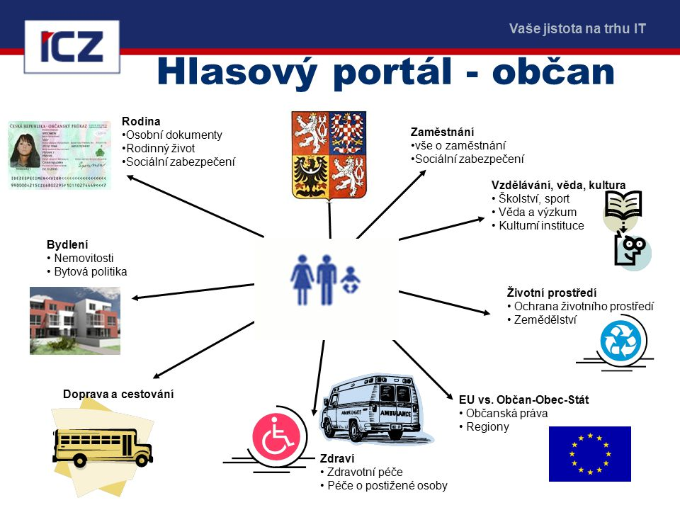 Vaše jistota na trhu IT www.i.cz Hlasový portál - občan Vzdělávání, věda, kultura Školství, sport Věda a výzkum Kulturní instituce EU vs.