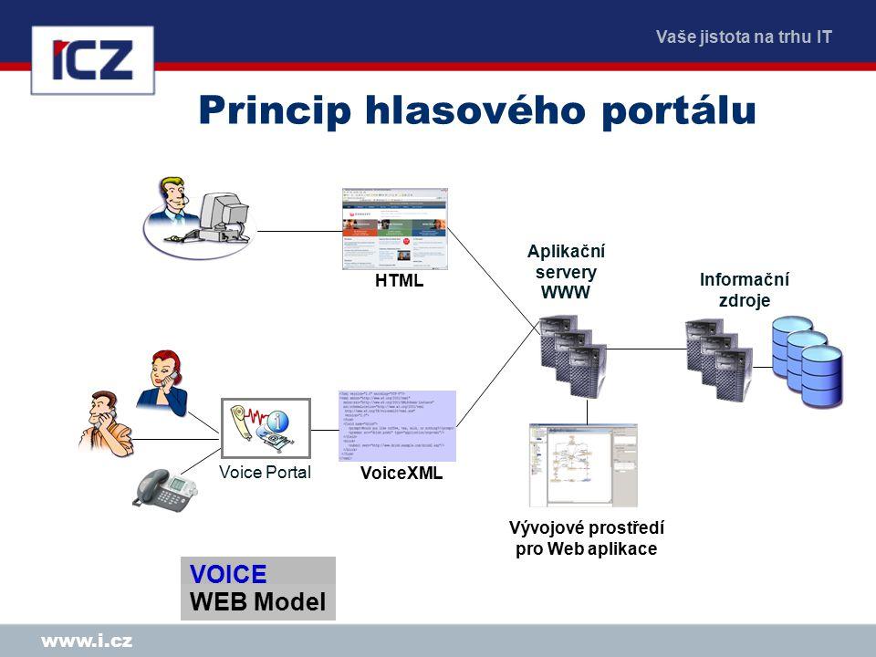 Vaše jistota na trhu IT www.i.cz Princip hlasového portálu Vývojové prostředí pro Web aplikace Aplikační servery WWW Informační zdroje HTML VoiceXML Voice Portal VOICE WEB Model WEB Model