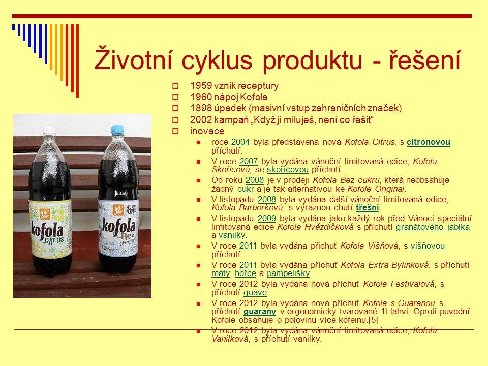 """Životní cyklus produktu - řešení  1959 vznik receptury  1960 nápoj Kofola  1898 úpadek (masivní vstup zahraničních značek)  2002 kampaň """"Když ji m"""