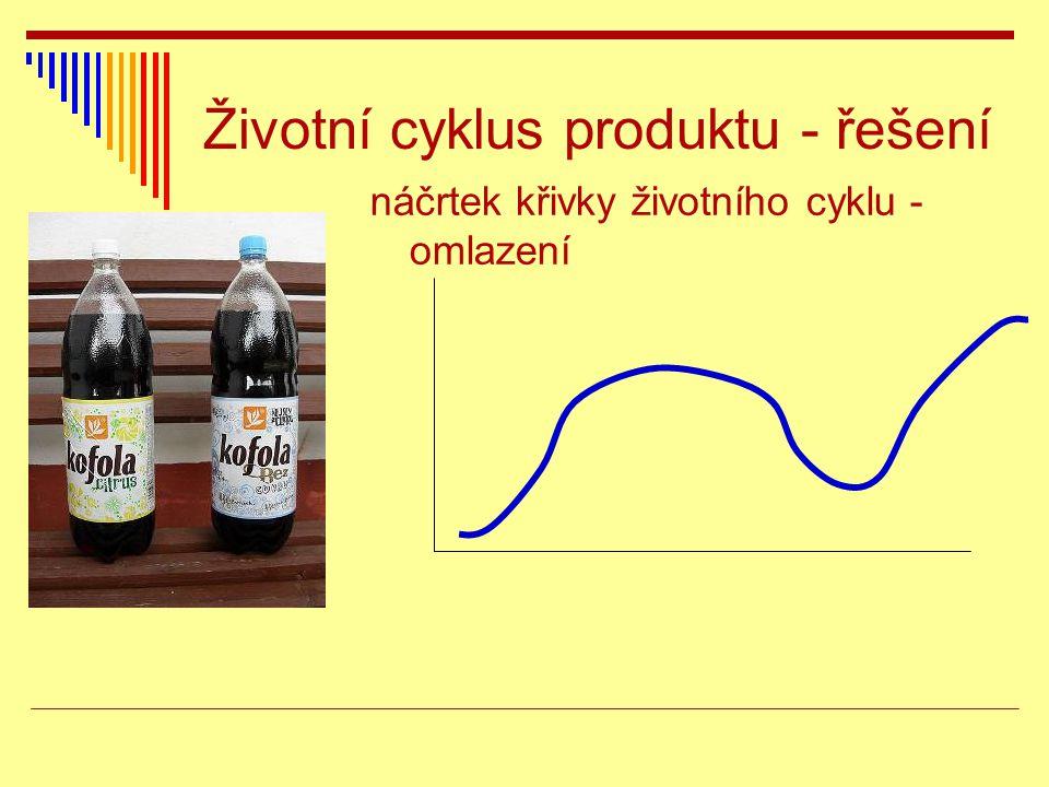 Životní cyklus produktu - řešení náčrtek křivky životního cyklu - omlazení