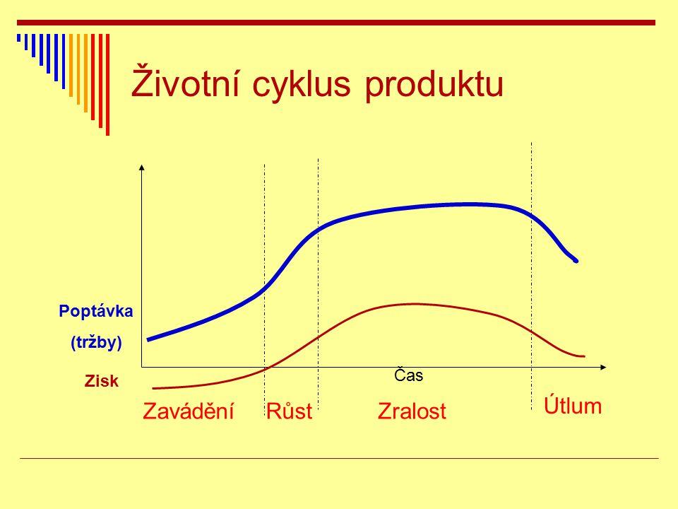 Životní cyklus produktu ZaváděníRůstZralost Útlum Čas Poptávka (tržby) Zisk