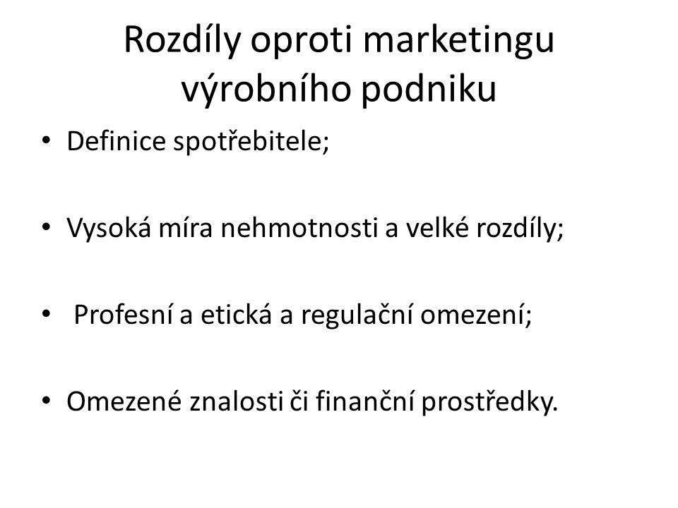 Marketingový mix – 5. materiální prostředí Výhody Nevýhody.