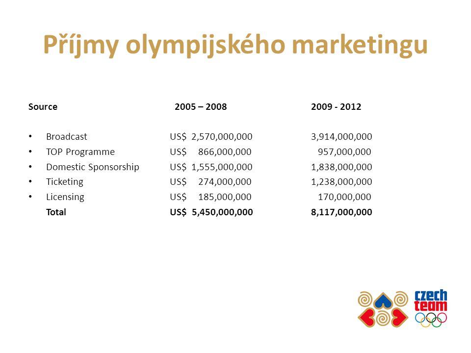 Příjmy olympijského marketingu Source 2005 – 20082009 - 2012 Broadcast US$ 2,570,000,0003,914,000,000 TOP Programme US$ 866,000,000 957,000,000 Domestic Sponsorship US$ 1,555,000,0001,838,000,000 Ticketing US$ 274,000,0001,238,000,000 Licensing US$ 185,000,000 170,000,000 Total US$ 5,450,000,0008,117,000,000