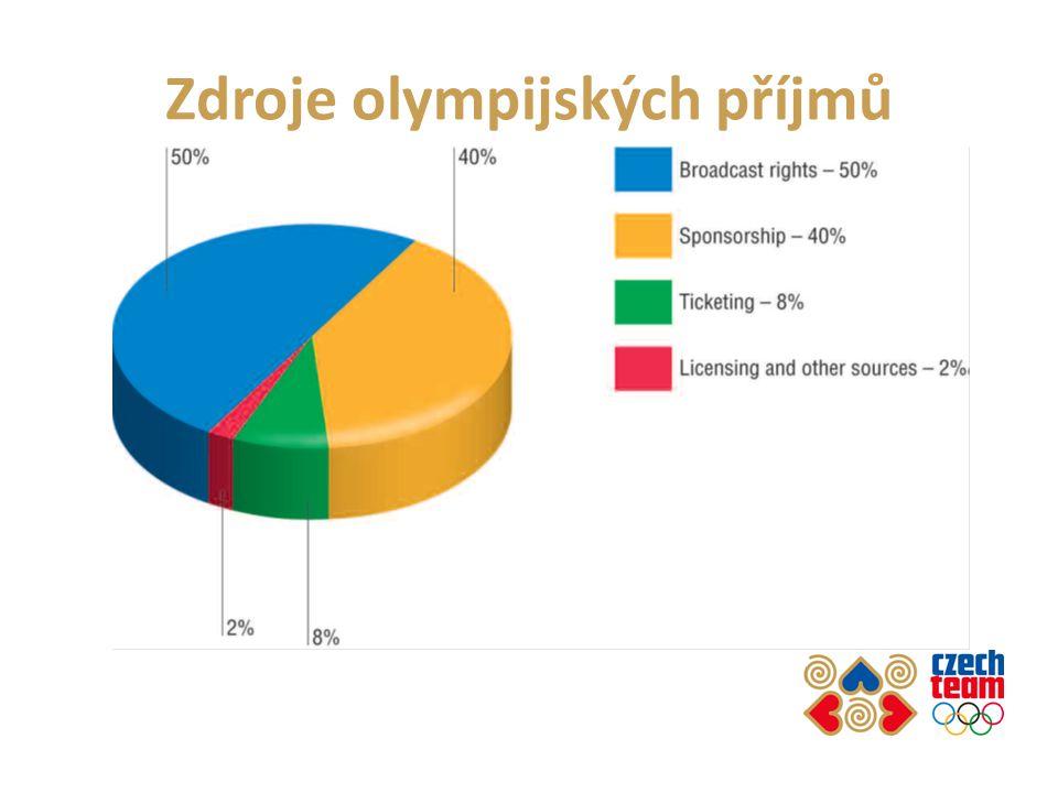 Zdroje olympijských příjmů