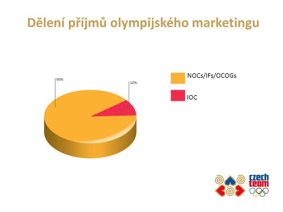 Dělení příjmů olympijského marketingu NOCs/IFs/OCOGs IOC