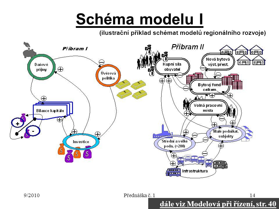 9/2010Přednáška č. 114 Schéma modelu I (ilustrační příklad schémat modelů regionálního rozvoje) dále viz Modelová při řízení, str. 40
