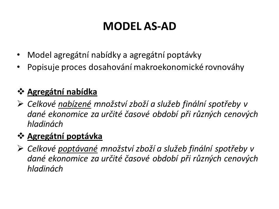 MODEL AS-AD Model agregátní nabídky a agregátní poptávky Popisuje proces dosahování makroekonomické rovnováhy  Agregátní nabídka  Celkové nabízené m