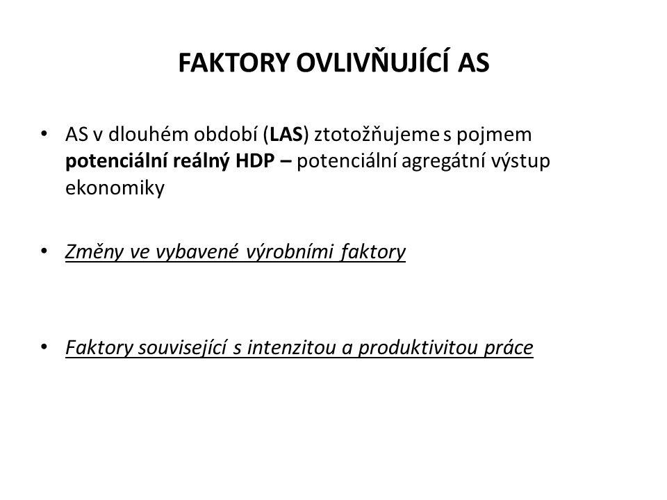 FAKTORY OVLIVŇUJÍCÍ AS AS v dlouhém období (LAS) ztotožňujeme s pojmem potenciální reálný HDP – potenciální agregátní výstup ekonomiky Změny ve vybave