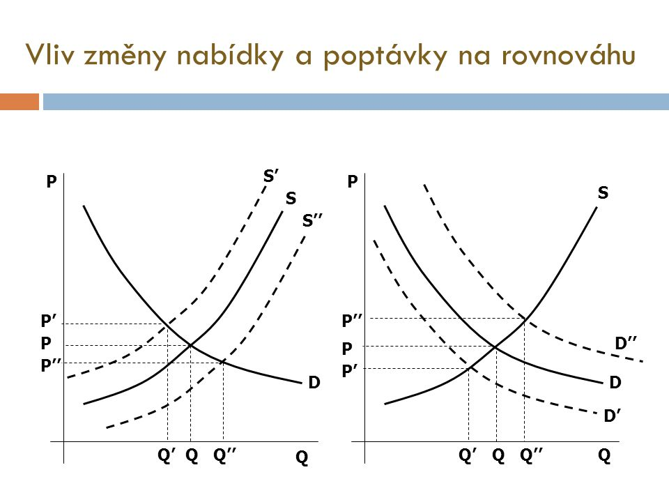 Vliv změny nabídky a poptávky na rovnováhu Q Q PP D S'S' S S'' D'' D' D S P P'' P'P'' P P' Q' QQQ''