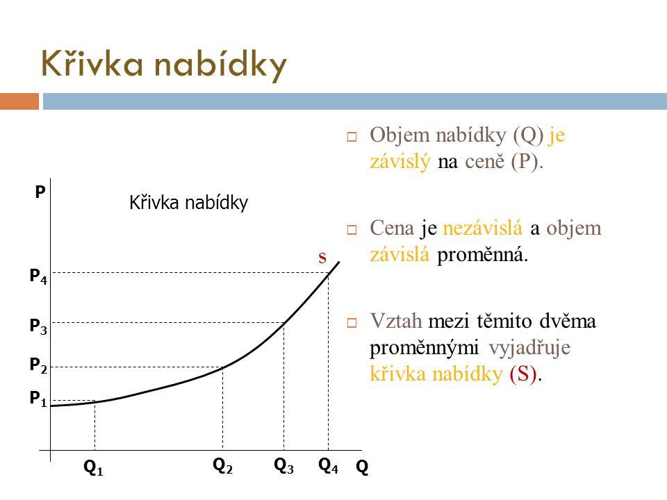 Křivka nabídky  Objem nabídky (Q) je závislý na ceně (P).  Cena je nezávislá a objem závislá proměnná.  Vztah mezi těmito dvěma proměnnými vyjadřuj