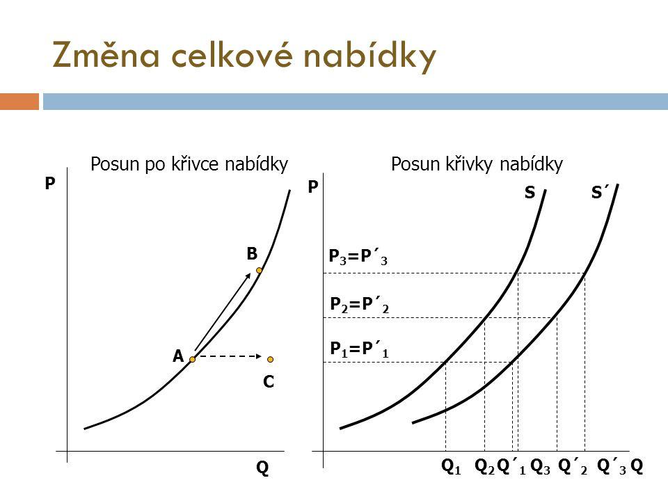 Změna celkové nabídky P P Q Q B A C SS´ P 3 =P´ 3 P 2 =P´ 2 P 1 =P´ 1 Q1Q1 Q2Q2 Q3Q3 Q´ 2 Q´ 1 Q´ 3 Posun po křivce nabídkyPosun křivky nabídky