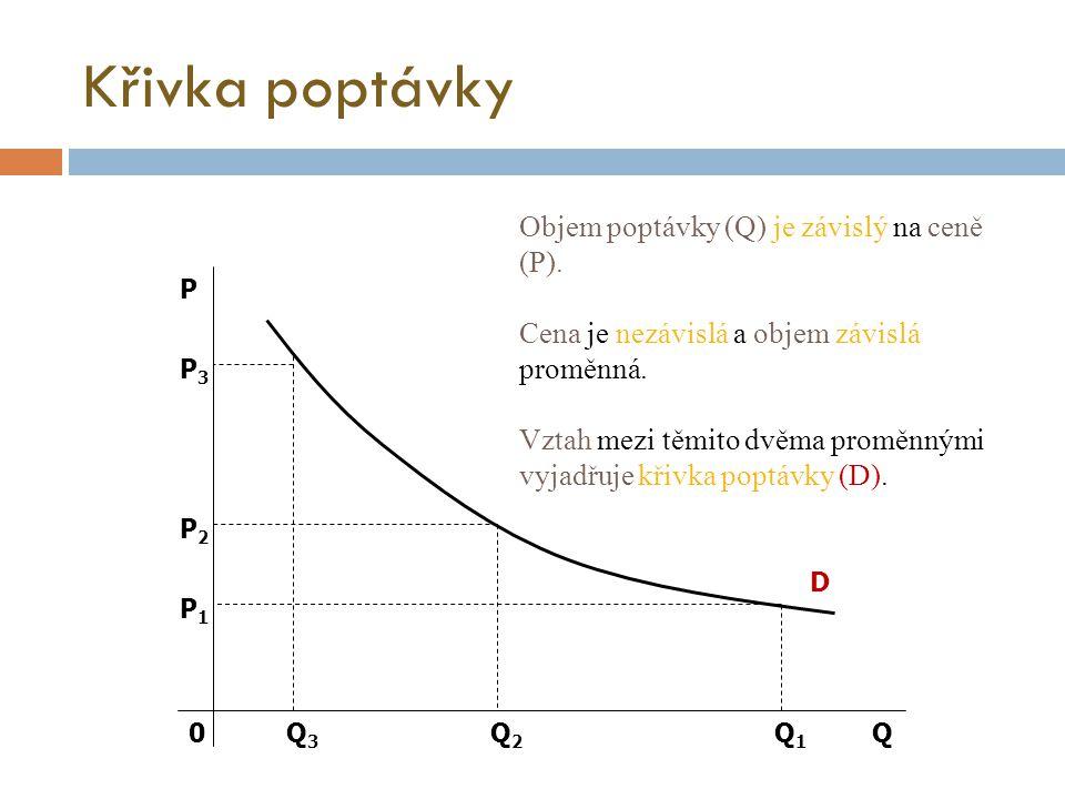 Křivka poptávky D Q P P3P3 P1P1 P2P2 Q1Q1 Q3Q3 Q2Q2 0 Objem poptávky (Q) je závislý na ceně (P). Cena je nezávislá a objem závislá proměnná. Vztah mez