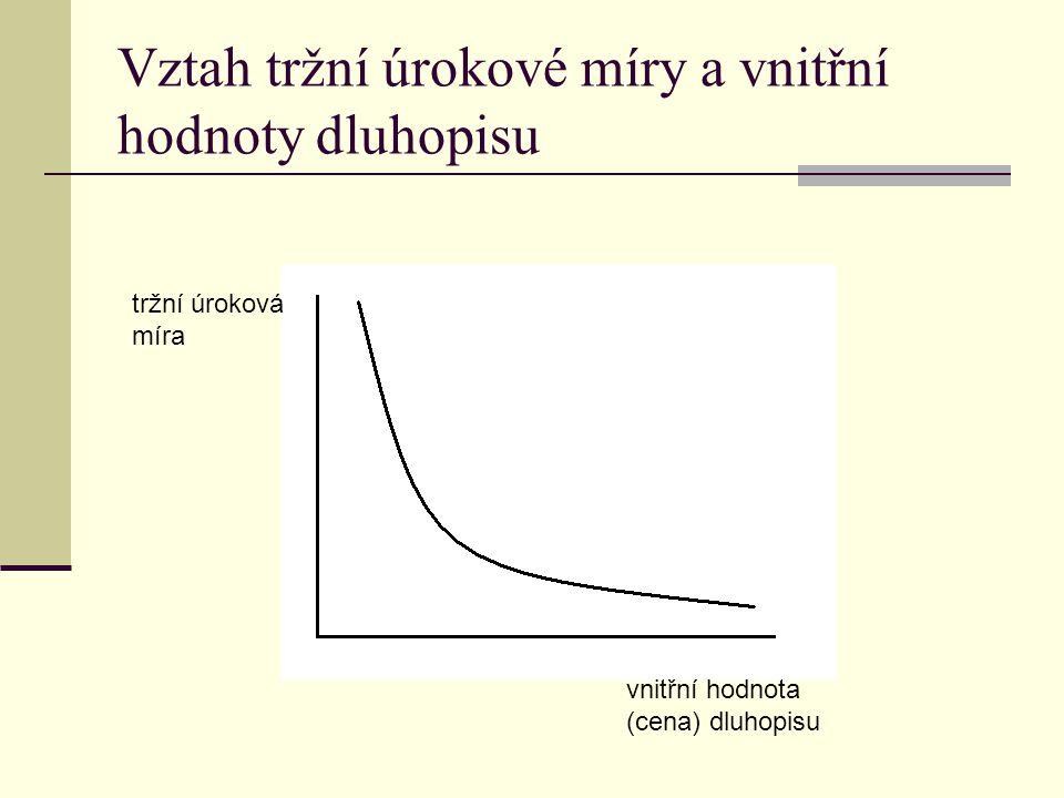 Vztah tržní úrokové míry a vnitřní hodnoty dluhopisu tržní úroková míra vnitřní hodnota (cena) dluhopisu