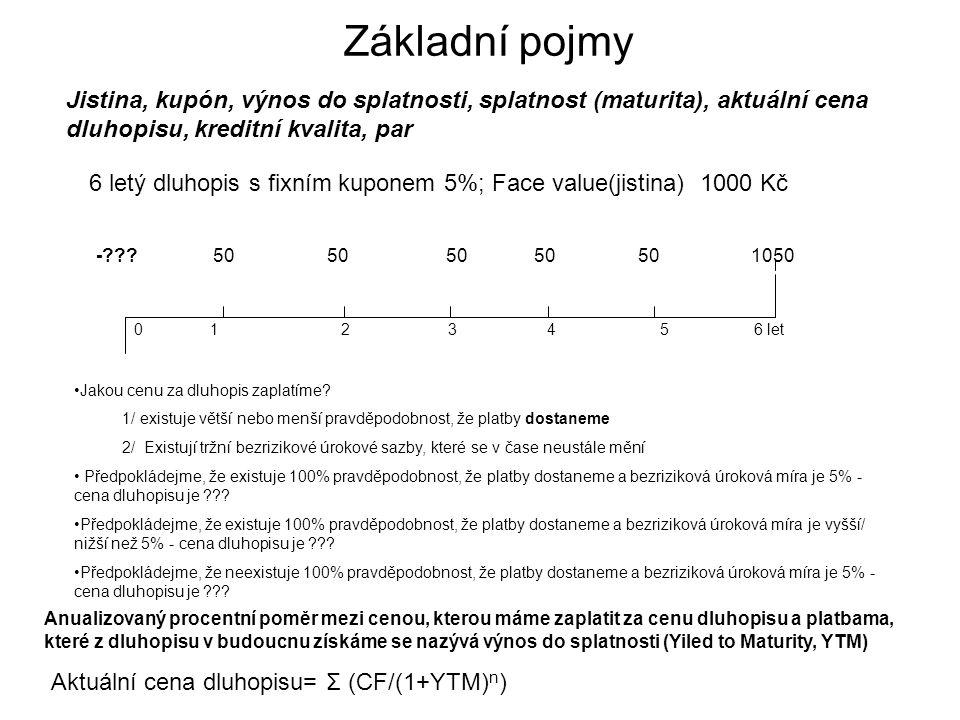 Příklad Dluhopis face value ve vyši 1000 kč, vyplácí jednoroční kupony ve výši 5%.