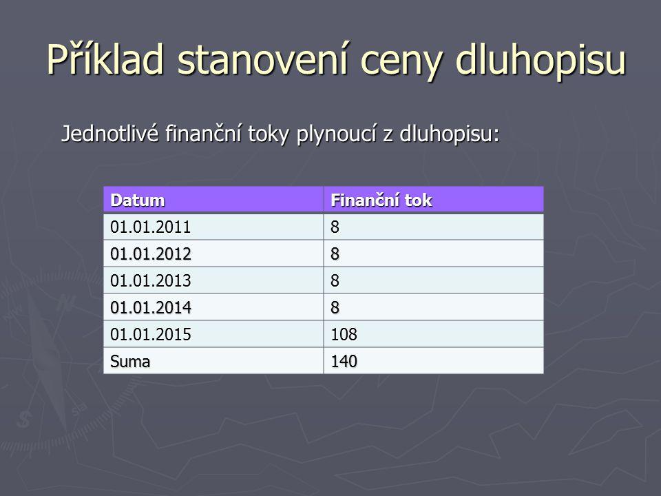 Příklad stanovení ceny dluhopisu Příklad stanovení ceny dluhopisu Jednotlivé finanční toky plynoucí z dluhopisu: Datum Finanční tok 01.01.20118 01.01.