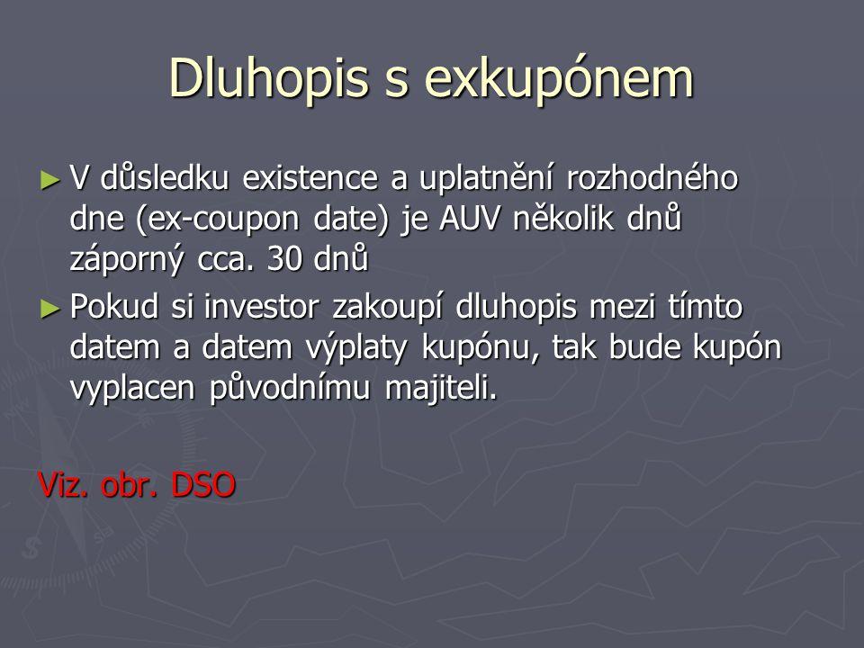 Dluhopis s exkupónem ► V důsledku existence a uplatnění rozhodného dne (ex-coupon date) je AUV několik dnů záporný cca. 30 dnů ► Pokud si investor zak