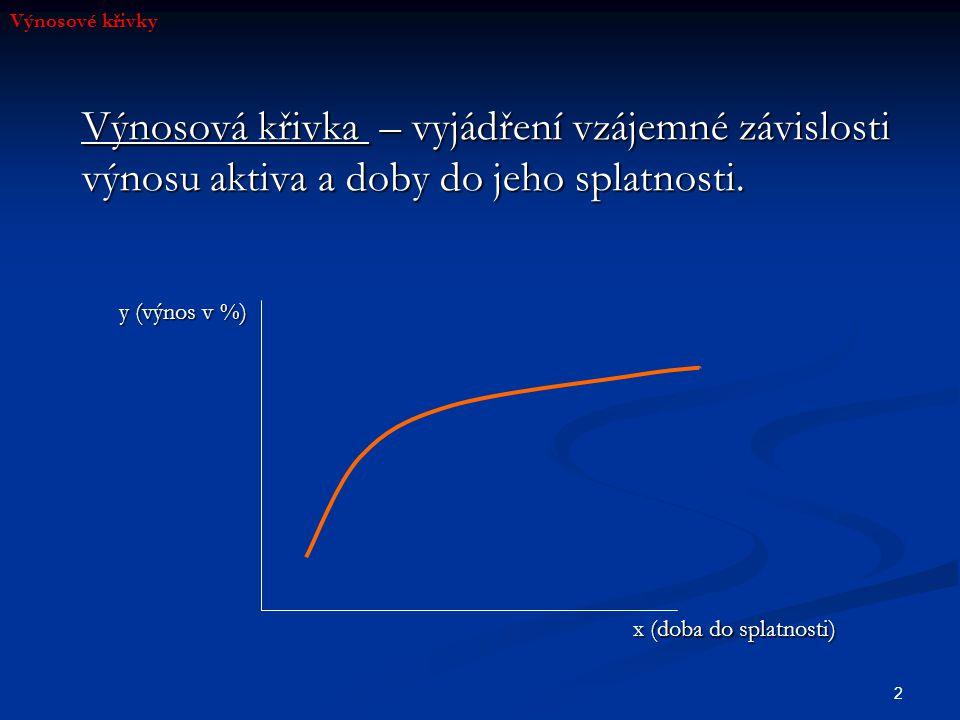 2 Výnosové křivky Výnosová křivka – vyjádření vzájemné závislosti výnosu aktiva a doby do jeho splatnosti. x (doba do splatnosti) y (výnos v %)