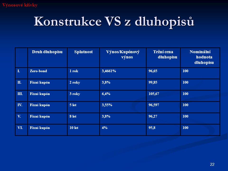 22 Konstrukce VS z dluhopisů Druh dluhopisuSplatnostVýnos/Kupónový výnos Tržní cena dluhopisu Nominální hodnota dluhopisu I.Zero-bond1 rok3,4661%96,65