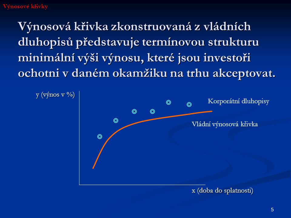 6 Determinanty tvaru výnosových křivek Úroveň (počátek krátkého konce výnosové křivky) Úroveň (počátek krátkého konce výnosové křivky) Sklon (jako rozdíl mezi 10letým a 1letým dluhopisem; popřípadě jako rozdíl mezi 10letým a 3měsíčním dluhopisem) Sklon (jako rozdíl mezi 10letým a 1letým dluhopisem; popřípadě jako rozdíl mezi 10letým a 3měsíčním dluhopisem) Zakřivení (vztah splatnosti a výnosu není lineární; konkávní, konvexní tvar) Zakřivení (vztah splatnosti a výnosu není lineární; konkávní, konvexní tvar) Výnosové křivky