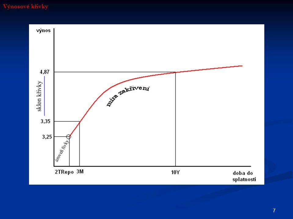 8 Sklony výnosových křivek Rostoucí výnosová křivka (konkávní) Rostoucí výnosová křivka (konkávní) Vyboulená výnosová křivka Vyboulená výnosová křivka Plochá výnosová křivka Plochá výnosová křivka Klesající výnosová křivka Klesající výnosová křivka Výnosové křivky