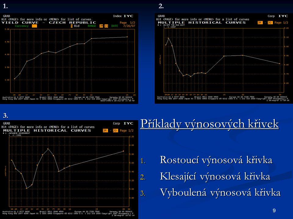 9 Příklady výnosových křivek 1. Rostoucí výnosová křivka 2. Klesající výnosová křivka 3. Vyboulená výnosová křivka 1.2.3.
