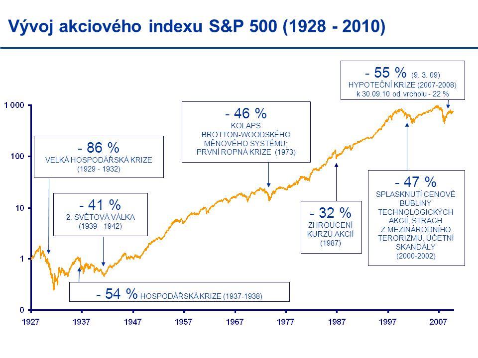 Vývoj akciového indexu S&P 500 (1928 - 2010) - 55 % (9. 3. 09) HYPOTEČNÍ KRIZE (2007-2008) k 30.09.10 od vrcholu - 22 % - 32 % ZHROUCENÍ KURZŮ AKCIÍ (