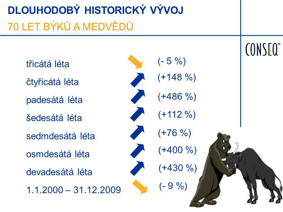 třicátá léta čtyřicátá léta padesátá léta šedesátá léta sedmdesátá léta osmdesátá léta devadesátá léta 1.1.2000 – 31.12.2009 (- 5 %) (+148 %) (+486 %)