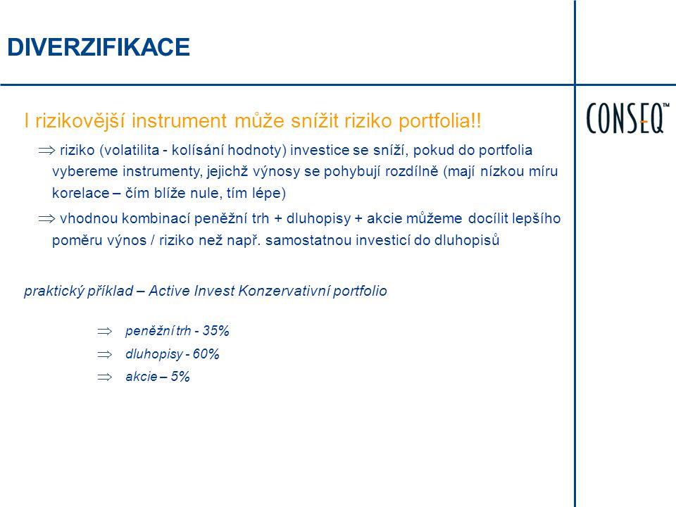 DIVERZIFIKACE I rizikovější instrument může snížit riziko portfolia!!  riziko (volatilita - kolísání hodnoty) investice se sníží, pokud do portfolia