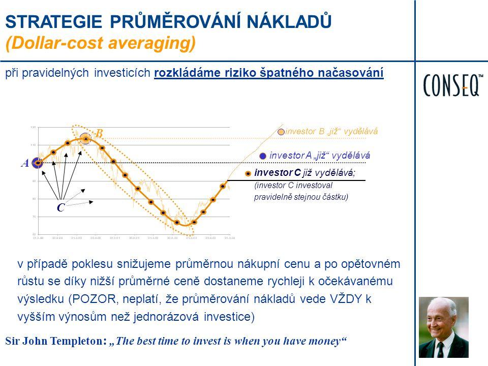 STRATEGIE PRŮMĚROVÁNÍ NÁKLADŮ (Dollar-cost averaging) při pravidelných investicích rozkládáme riziko špatného načasování v případě poklesu snižujeme p