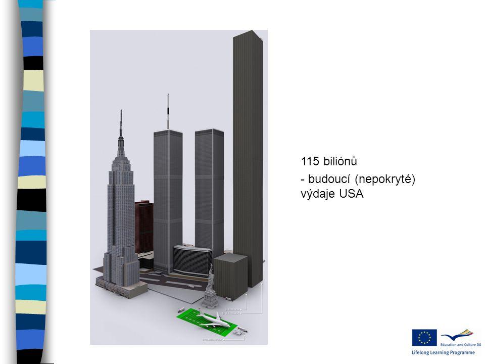 115 biliónů - budoucí (nepokryté) výdaje USA