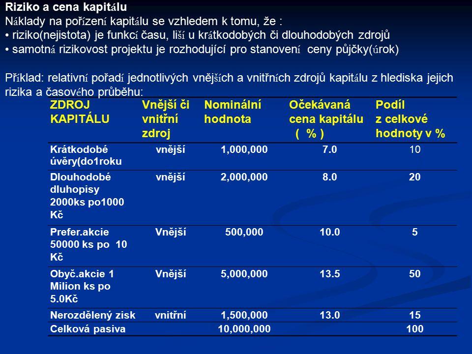 ZDROJ KAPITÁLU Vnější či vnitřní zdroj Nominální hodnota Očekávaná cena kapitálu ( % ) Podíl z celkové hodnoty v % Krátkodobé úvěry(do1roku vnější1,00
