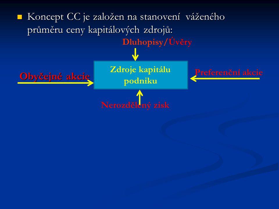 Koncept CC je založen na stanovení váženého průměru ceny kapitálových zdrojů: Koncept CC je založen na stanovení váženého průměru ceny kapitálových zd